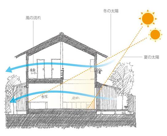 風の流れ、冬の太陽、夏の太陽を緻密に住宅の設計に取り入れるパッシブデザインの考え方を解説