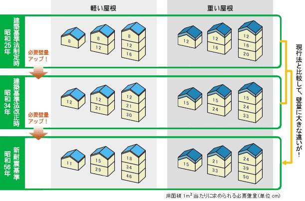 昭和25年の建築基準法の制定以来、昭和34年と昭和56年の2回にわたって必要壁量の見直しが実施されています。現行の建築基準法に定められている壁量の規定は、昭和56年6月に改正されたものです。