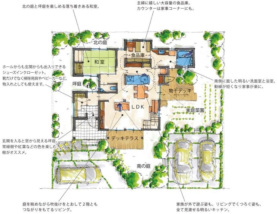 建物、敷地、外構、庭など土地の利用法まで含めた施主様にご提案する完成イメージのイラストの実例